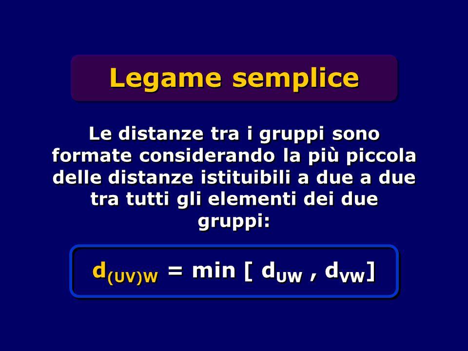 Legame semplice d(UV)W = min [ dUW , dVW]